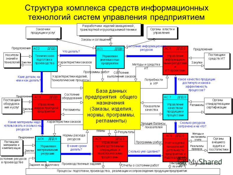 Структура комплекса средств информационных технологий систем управления предприятием