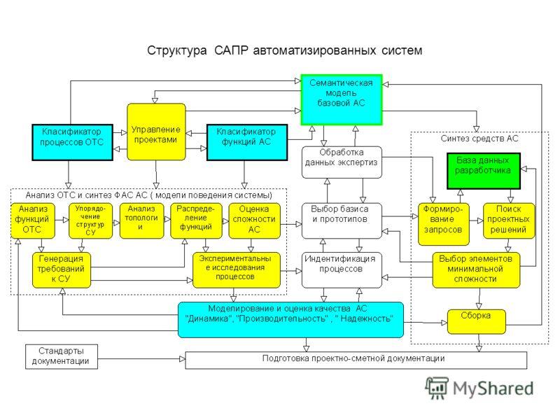 Структура САПР автоматизированных систем