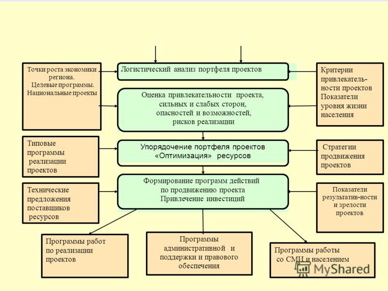 24 Модель оценки инновационных проектов Стадия встраивания в инфраструктуру и программы развития региона Программы работ по реализации проектов Программы работы со СМИ и населением Программы административной и поддержки и правового обеспечения Логист