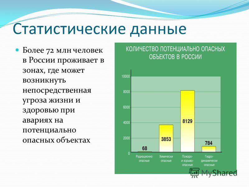 Статистические данные Более 72 млн человек в России проживает в зонах, где может возникнуть непосредственная угроза жизни и здоровью при авариях на потенциально опасных объектах