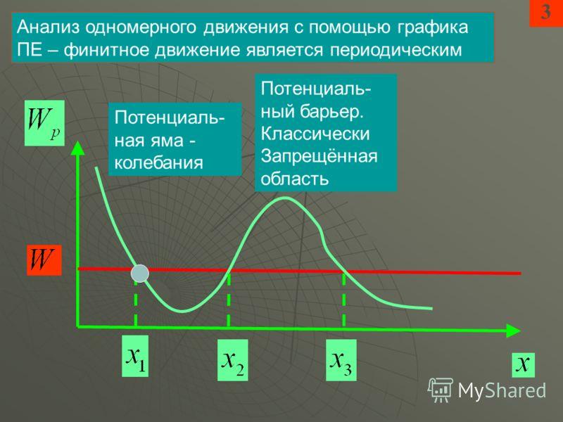 3 Анализ одномерного движения с помощью графика ПЕ – финитное движение является периодическим Потенциаль- ная яма - колебания Потенциаль- ный барьер. Классически Запрещённая область