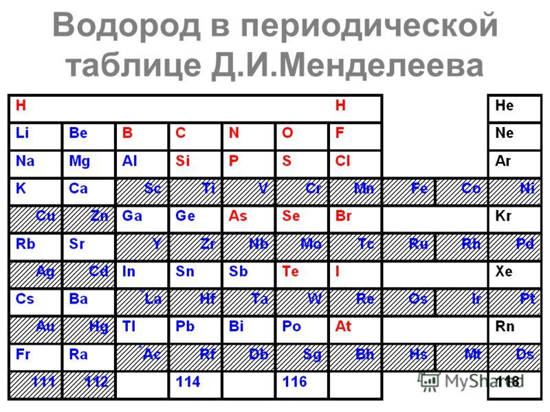 Водород в периодической таблице Д.И.Менделеева 1