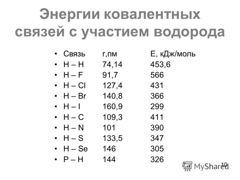Энергии ковалентных связей с участием водорода Связьr,пмЕ, кДж/моль H – H 74,14453,6 H – F91,7566 H – Cl127,4431 H – Br140,8366 H – I 160,9299 H – C109,3411 H – N101390 H – S133,5347 H – Se146305 P – H144326 10