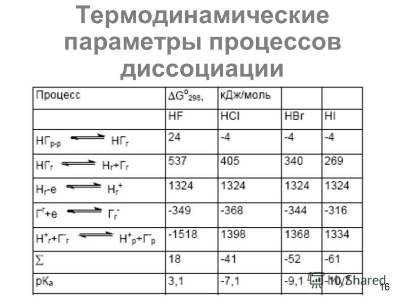 Термодинамические параметры процессов диссоциации 16