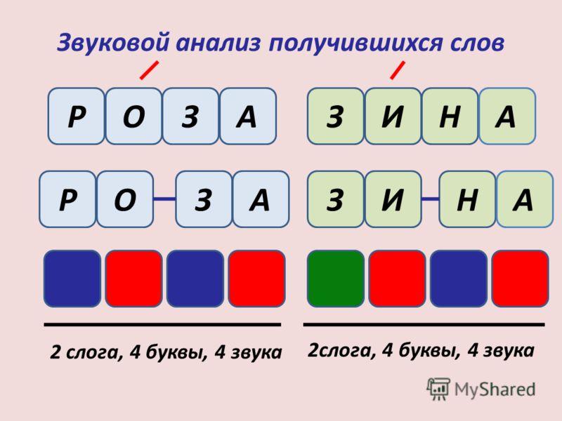 Звуковой анализ получившихся слов РОЗАЗИНА РОАЗ 2 слога, 4 буквы, 4 звука ЗИНА