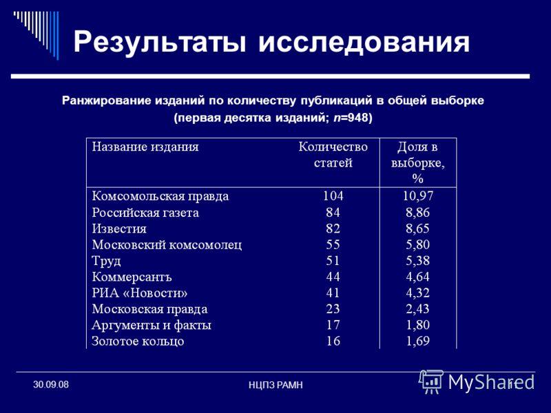 НЦПЗ РАМН11 30.09.08 Результаты исследования Ранжирование изданий по количеству публикаций в общей выборке (первая десятка изданий; n=948)