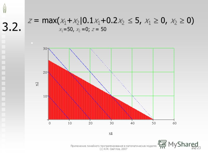 Применение линейного программирования в математических моделях (с) Н.М. Светлов, 2007 10/ 23 3.2. z = max(x 1 +x 2 |0.1x 1 +0.2x 2 5, x 1 0, x 2 0) x 1 =50, x 2 =0; z = 50