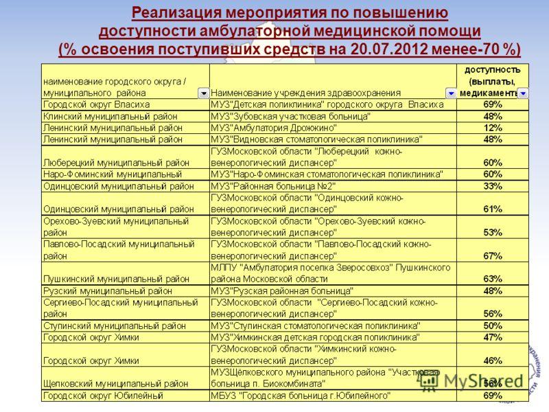 Реализация мероприятия по повышению доступности амбулаторной медицинской помощи (% освоения поступивших средств на 20.07.2012 менее-70 %)