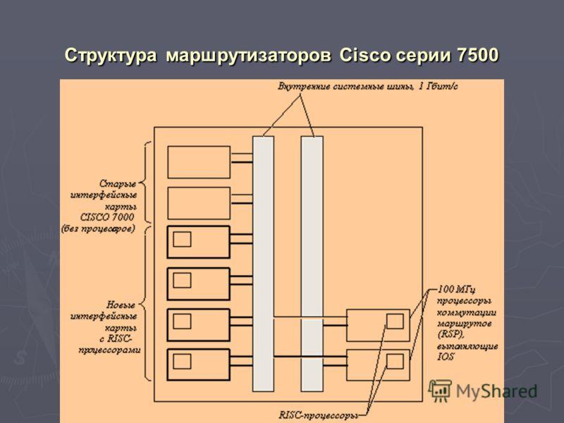 Структура маршрутизаторов Cisco серии 7500