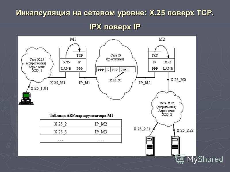 Инкапсуляция на сетевом уровне: X.25 поверх TCP, IPX поверх IP
