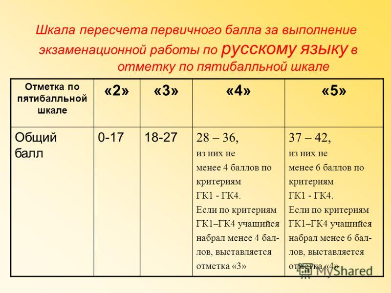 Шкала пересчета первичного балла за выполнение экзаменационной работы по русскому языку в отметку по пятибалльной шкале Отметка по пятибалльной шкале «2»«3»«4»«5» Общий балл 0-1718-27 28 – 36, из них не менее 4 баллов по критериям ГК1 - ГК4. Если по