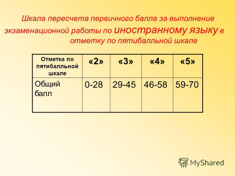 Шкала пересчета первичного балла за выполнение экзаменационной работы по иностранному языку в отметку по пятибалльной шкале Отметка по пятибалльной шкале «2»«3»«4»«5» Общий балл 0-2829-4546-5859-70