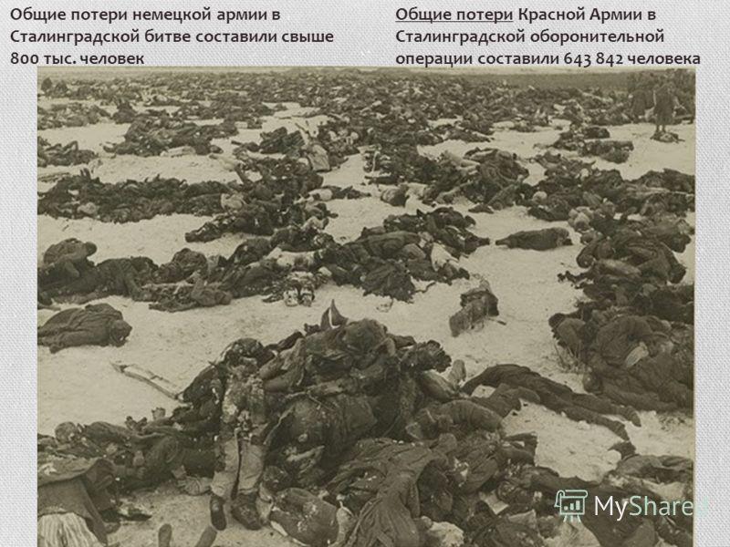 Общие потери немецкой армии в Сталинградской битве составили свыше 800 тыс. человек Общие потери Красной Армии в Сталинградской оборонительной операции составили 643 842 человека