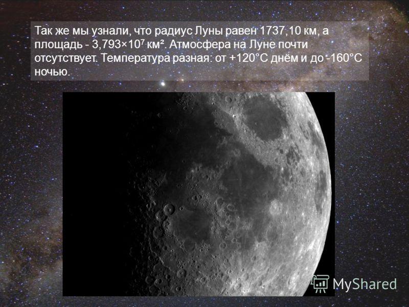 Так же мы узнали, что радиус Луны равен 1737,10 км, а площадь - 3,793×10 7 км². Атмосфера на Луне почти отсутствует. Температура разная: от +120°C днём и до -160°C ночью.