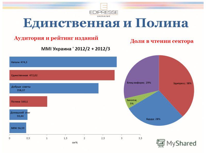Единственная и Полина Аудитория и рейтинг изданий Доли в чтении сектора