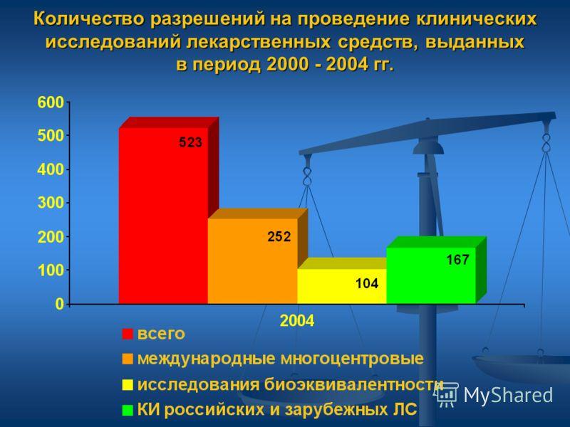 Количество разрешений на проведение клинических исследований лекарственных средств, выданных в период 2000 - 2004 гг.