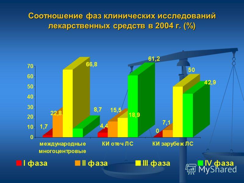 Соотношение фаз клинических исследований лекарственных средств в 2004 г. (%)