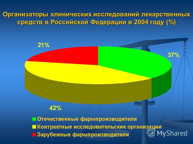 Организаторы клинических исследований лекарственных средств в Российской Федерации в 2004 году (%)