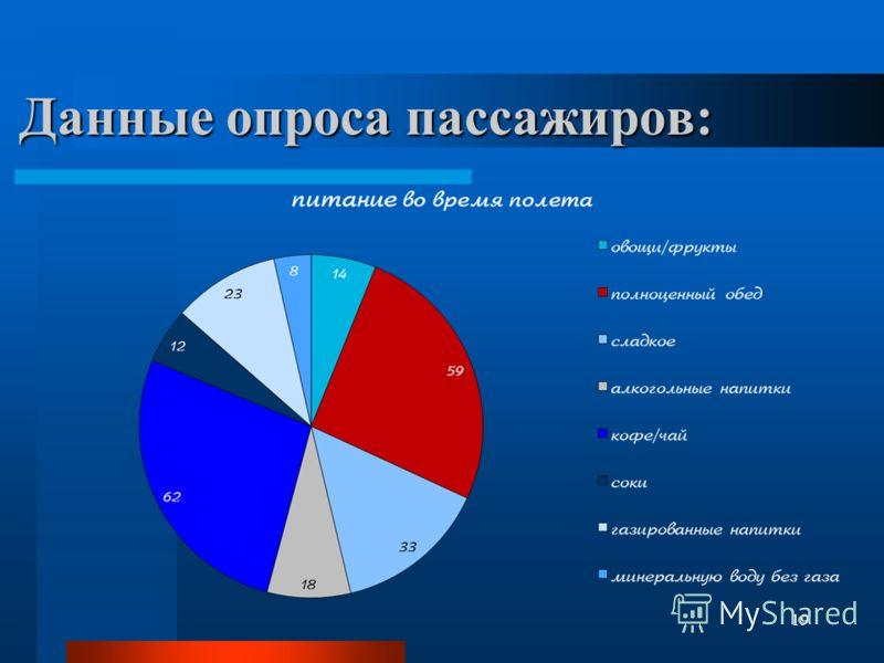 Данные опроса пассажиров: 19