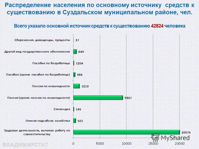Распределение населения по основному источнику средств к существованию в Суздальском муниципальном районе, чел. Всего указало основной источник средств к существованию 42824 человека