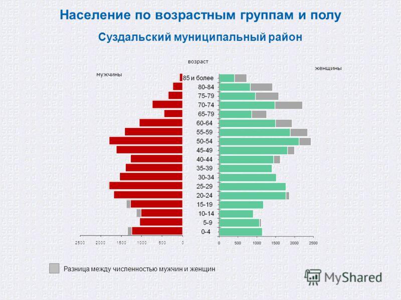 Население по возрастным группам и полу мужчины возраст женщины Суздальский муниципальный район Разница между численностью мужчин и женщин