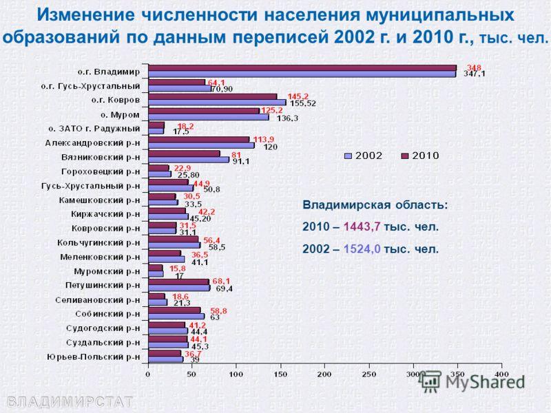 Изменение численности населения муниципальных образований по данным переписей 2002 г. и 2010 г., тыс. чел. Владимирская область: 2010 – 1443,7 тыс. чел. 2002 – 1524,0 тыс. чел.