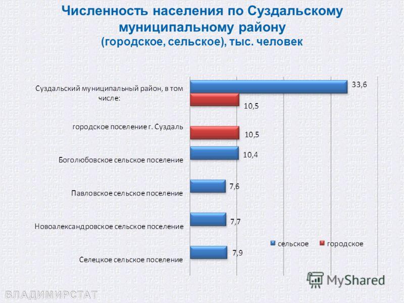 Численность населения по Суздальскому муниципальному району (городское, сельское), тыс. человек