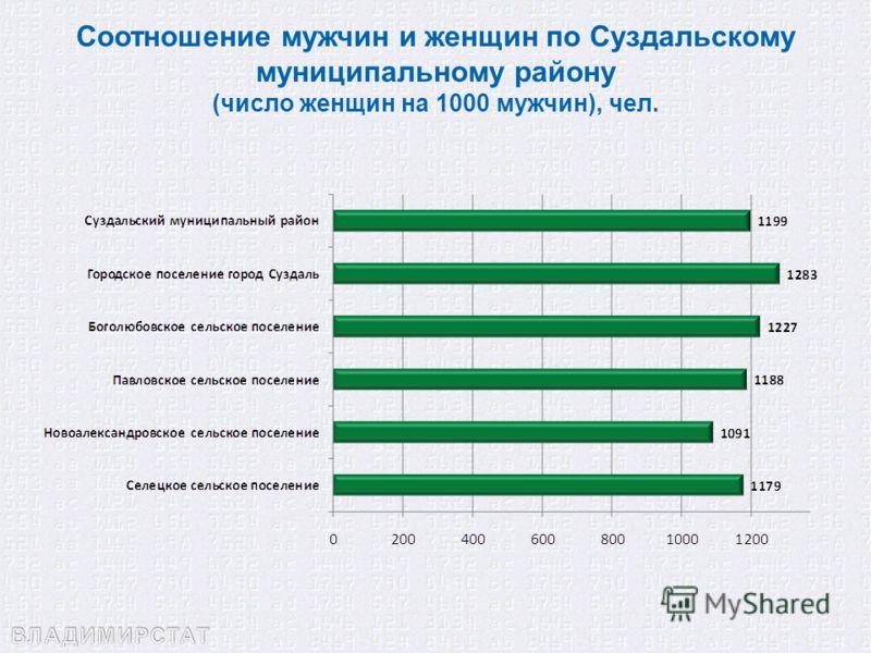 Соотношение мужчин и женщин по Суздальскому муниципальному району (число женщин на 1000 мужчин), чел.