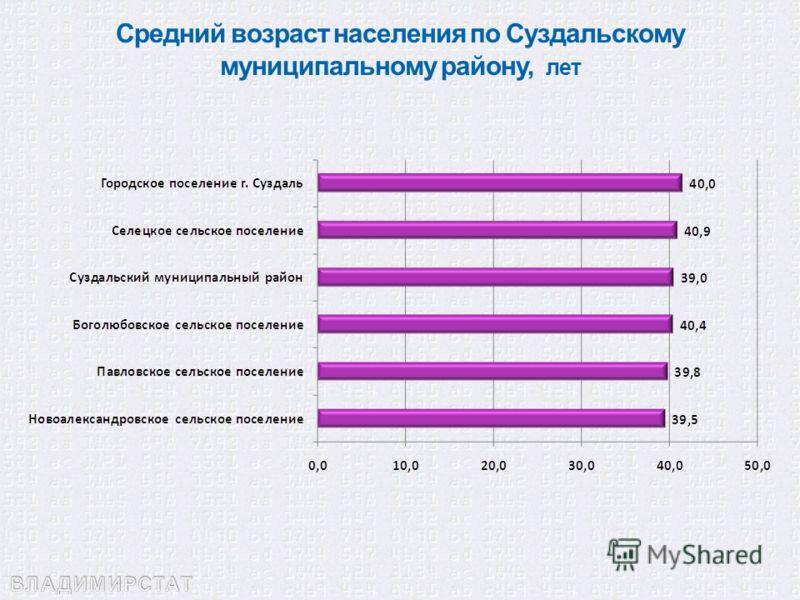 Средний возраст населения по Суздальскому муниципальному району, лет