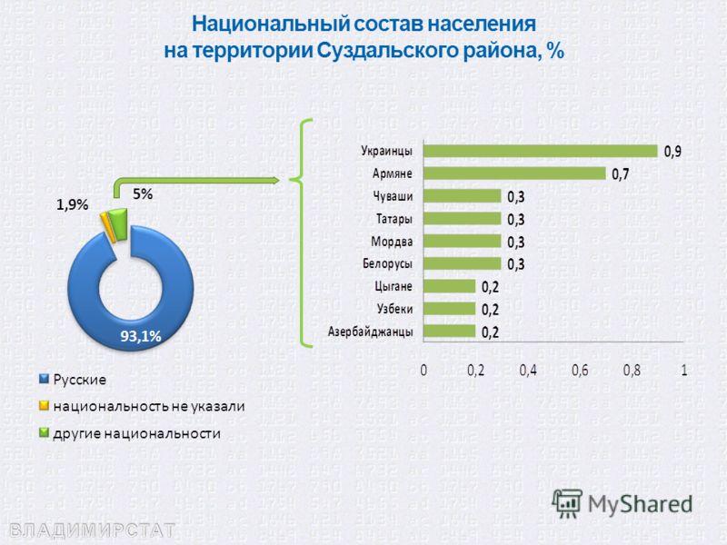 Национальный состав населения на территории Суздальского района, %