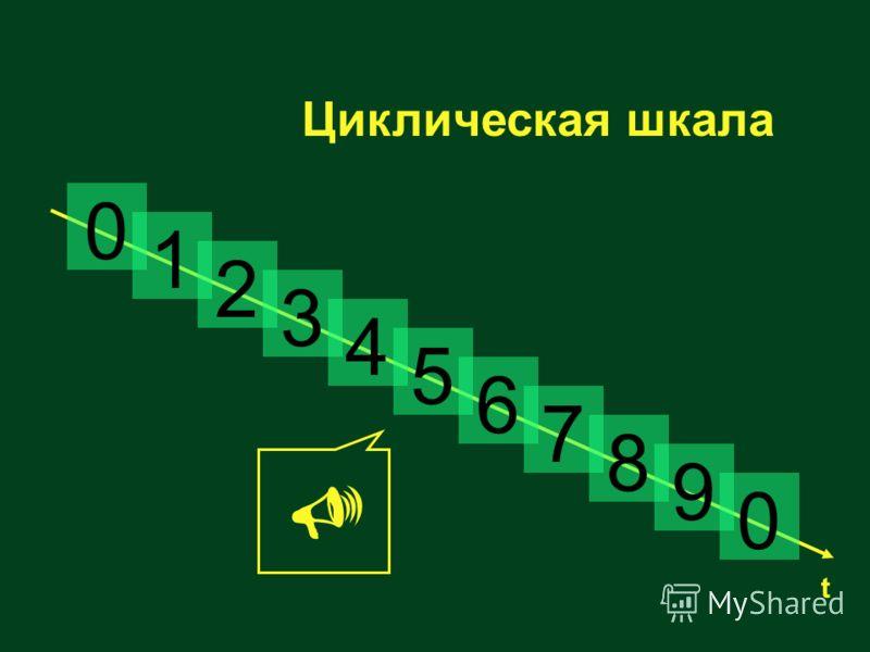 Циклическая шкала 0 1 2 3 4 5 6 7 8 9 0 t Ключе- вое со- бытие
