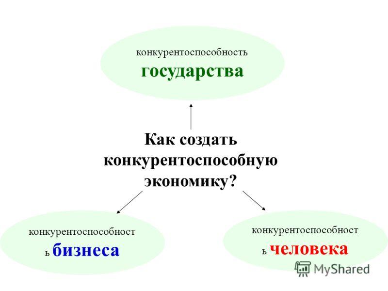 Как создать конкурентоспособную экономику? конкурентоспособност ь бизнеса конкурентоспособност ь человека конкурентоспособность государства