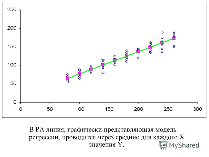 В РА линия, графически представляющая модель регрессии, проводится через средние для каждого Х значения Y.