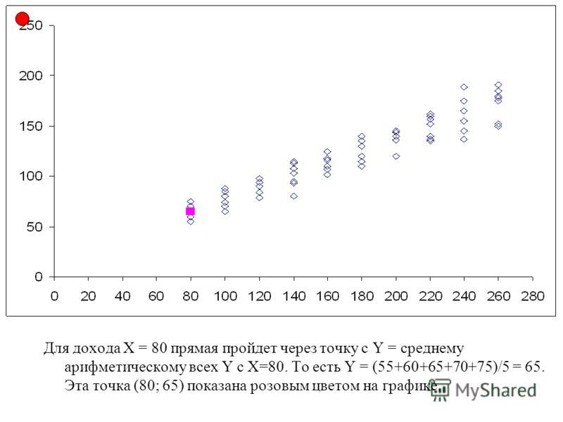 Для дохода Х = 80 прямая пройдет через точку с Y = среднему арифметическому всех Y с Х=80. То есть Y = (55+60+65+70+75)/5 = 65. Эта точка (80; 65) показана розовым цветом на графике.