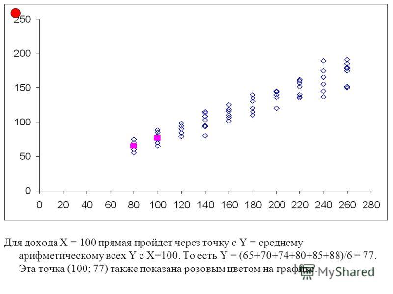 Для дохода Х = 100 прямая пройдет через точку с Y = среднему арифметическому всех Y с Х=100. То есть Y = (65+70+74+80+85+88)/6 = 77. Эта точка (100; 77) также показана розовым цветом на графике.