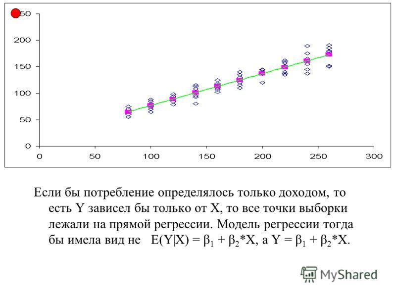 Если бы потребление определялось только доходом, то есть Y зависел бы только от Х, то все точки выборки лежали на прямой регрессии. Модель регрессии тогда бы имела вид не E(Y|X) = β 1 + β 2 *X, а Y = β 1 + β 2 *X.