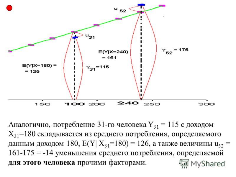 Аналогично, потребление 31-го человека Y 31 = 115 с доходом Х 31 =180 складывается из среднего потребления, определяемого данным доходом 180, E(Y| Х 31 =180) = 126, а также величины u 52 = 161-175 = -14 уменьшения среднего потребления, определяемой д