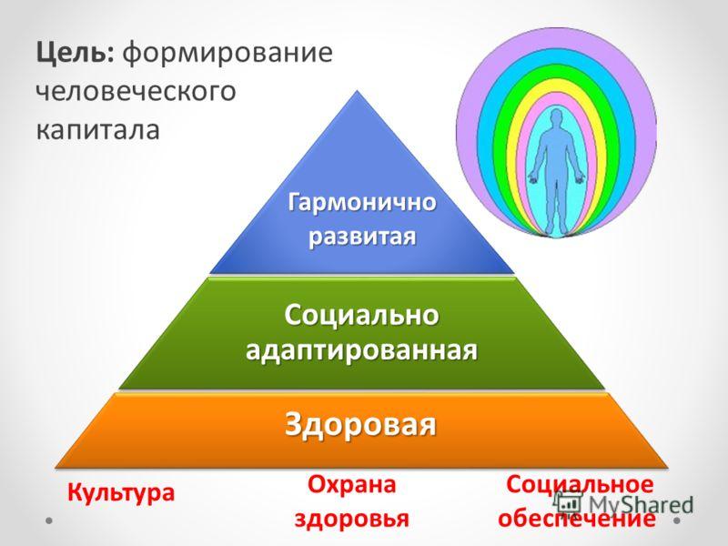 Цель: формирование человеческого капитала Культура Охрана здоровья Социальное обеспечение Социально адаптированная Здоровая Гармонично развитая