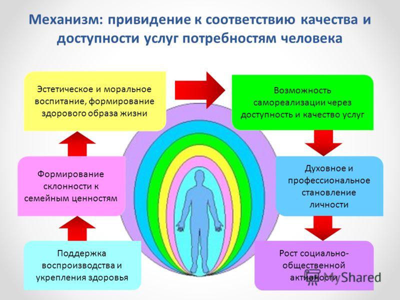 Механизм: привидение к соответствию качества и доступности услуг потребностям человека Эстетическое и моральное воспитание, формирование здорового образа жизни Формирование склонности к семейным ценностям Возможность самореализации через доступность