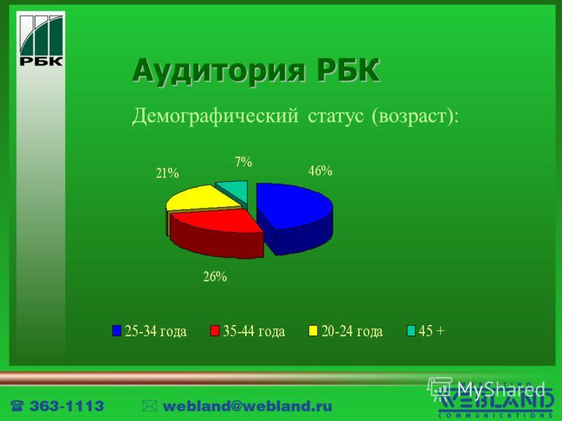 Аудитория РБК Демографический статус (возраст):