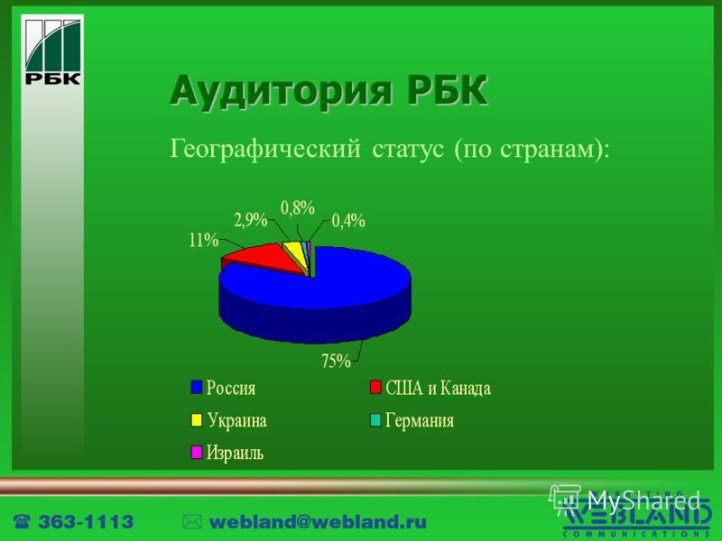 Аудитория РБК Географический статус (по странам):