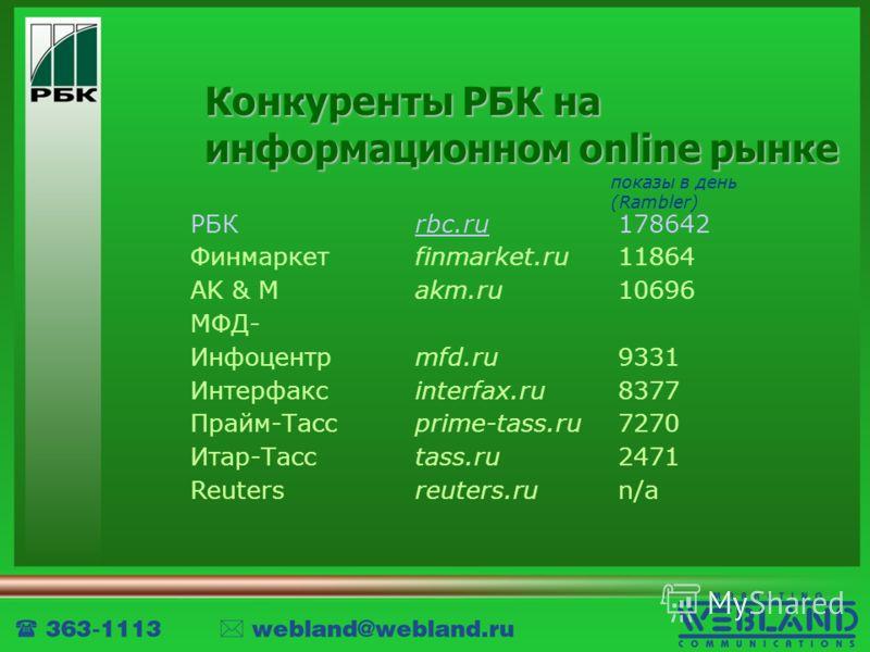 Конкуренты РБК на информационном online рынке РБК Финмаркет AK & M МФД- Инфоцентр Интерфакс Прайм-Тасс Итар-Тасс Reuters rbc.ru finmarket.ru akm.ru mfd.ru interfax.ru prime-tass.ru tass.ru reuters.ru 178642 11864 10696 9331 8377 7270 2471 n/a показы