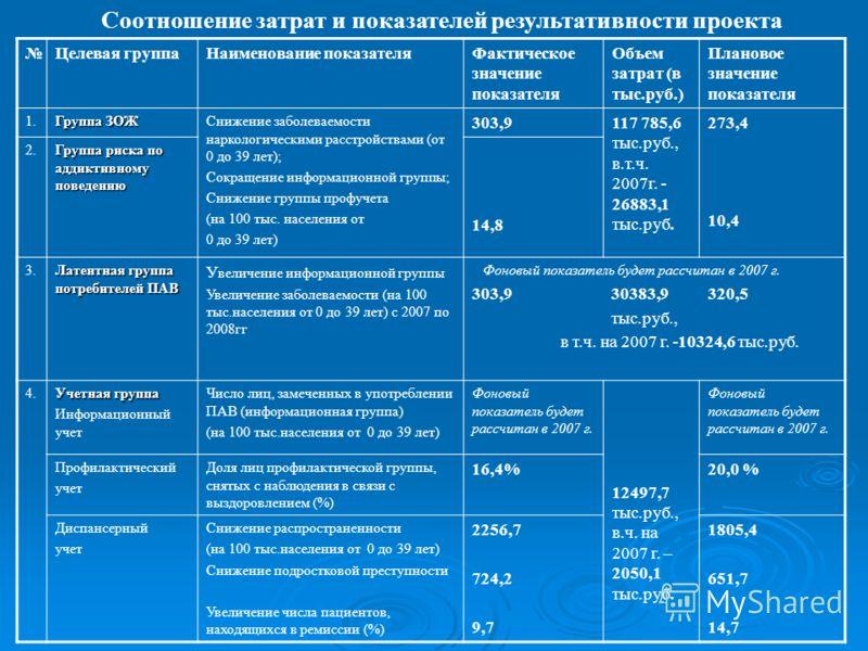 Целевая группаНаименование показателяФактическое значение показателя Объем затрат (в тыс.руб.) Плановое значение показателя 1. Группа ЗОЖ Снижение заболеваемости наркологическими расстройствами (от 0 до 39 лет); Сокращение информационной группы; Сниж