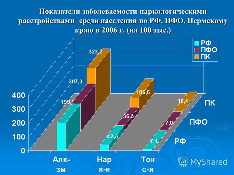 Показатели заболеваемости наркологическими расстройствами среди населения по РФ, ПФО, Пермскому краю в 2006 г. (на 100 тыс.)
