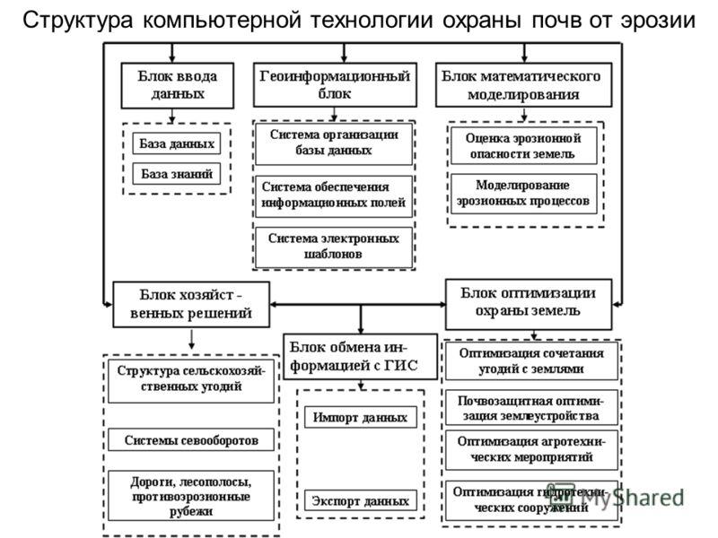 Структура компьютерной технологии охраны почв от эрозии