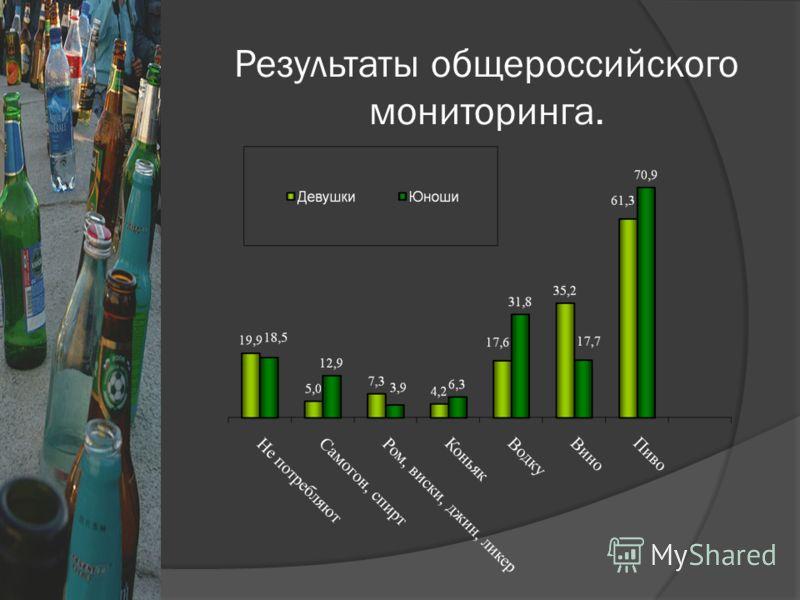 Результаты общероссийского мониторинга.