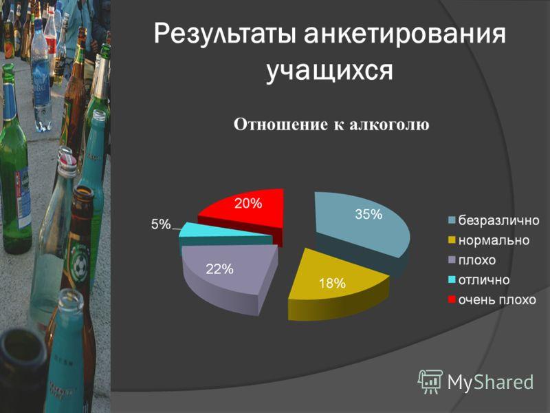 Результаты анкетирования учащихся Отношение к алкоголю
