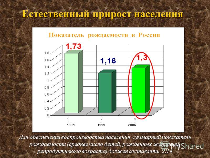 Для обеспечения воспроизводства населения суммарный показатель рождаемости (среднее число детей, рожденных женщиной репродуктивного возраста) должен составлять 2.14 Естественный прирост населения