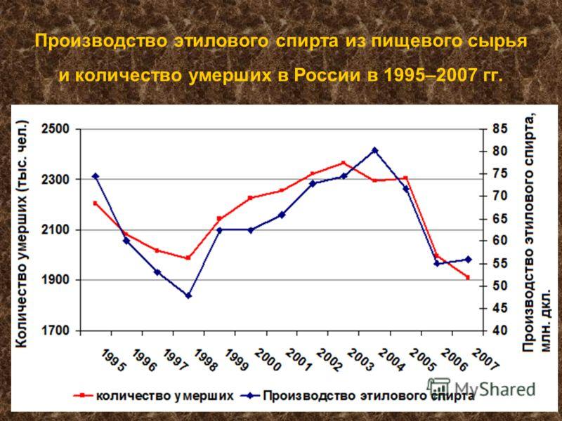 Производство этилового спирта из пищевого сырья и количество умерших в России в 1995–2007 гг.