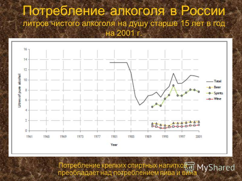 Потребление алкоголя в России литров чистого алкоголя на душу старше 15 лет в год на 2001 г. Потребление крепких спиртных напитков преобладает над потреблением пива и вина